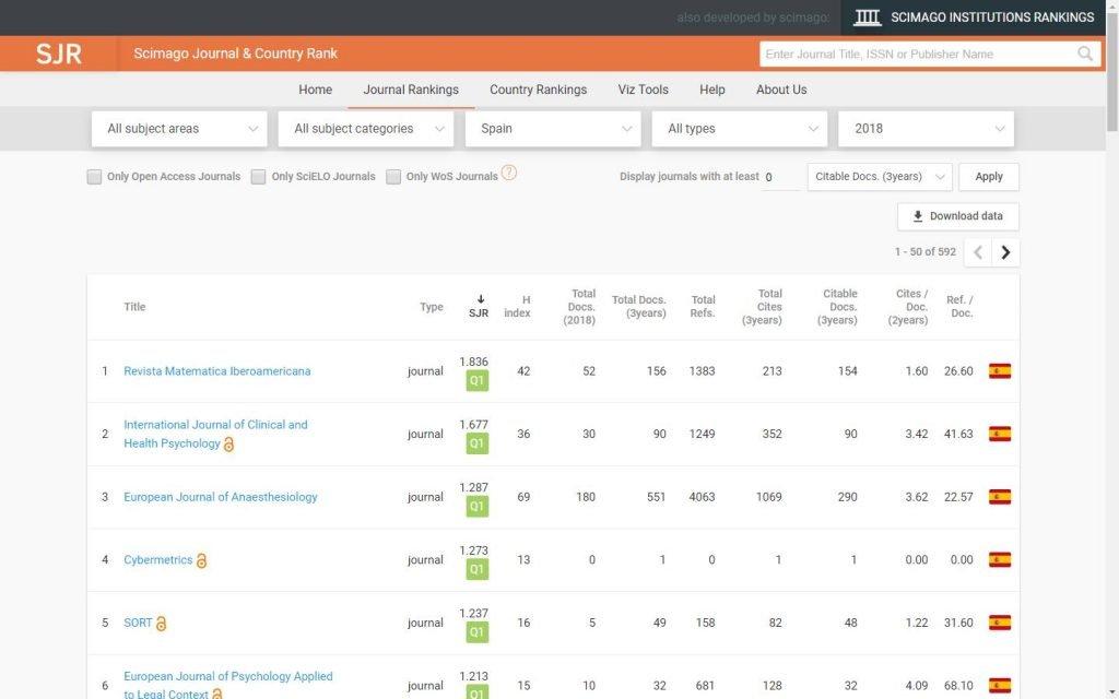 SCImago Journal Rank publica els seus indicadors per al 2018