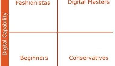 Transformación digital en todos los sectores